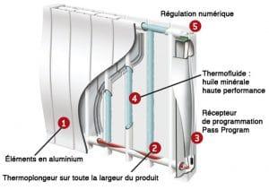 Le fonctionnement du chauffage bain d'huile